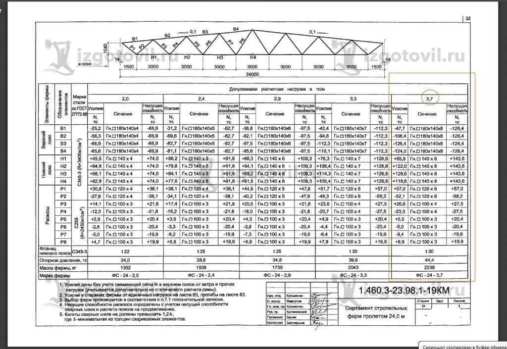 Изготовление металлоконструкций (ферм для ангара марки ФС-24-3,7 (С 2.460.3-23.98)