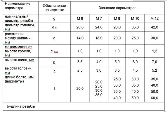 Таблица норийных болтов